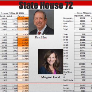 District 72 Remains Region's Hottest House Race