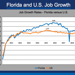 Florida Chamber Forecasts 200K New Jobs in 2020